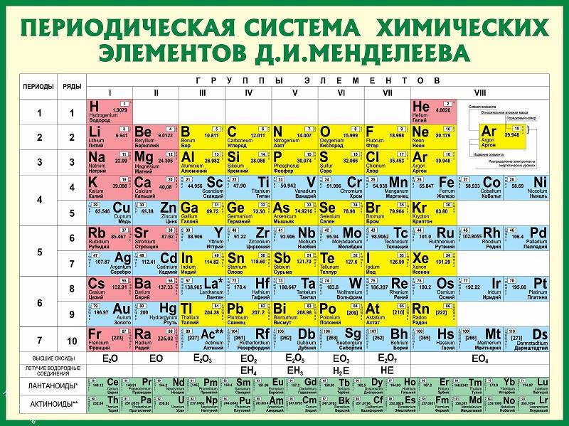 Сын Никитиных Антон в детстве смотрел на таблицу Менделеева и стал химиком