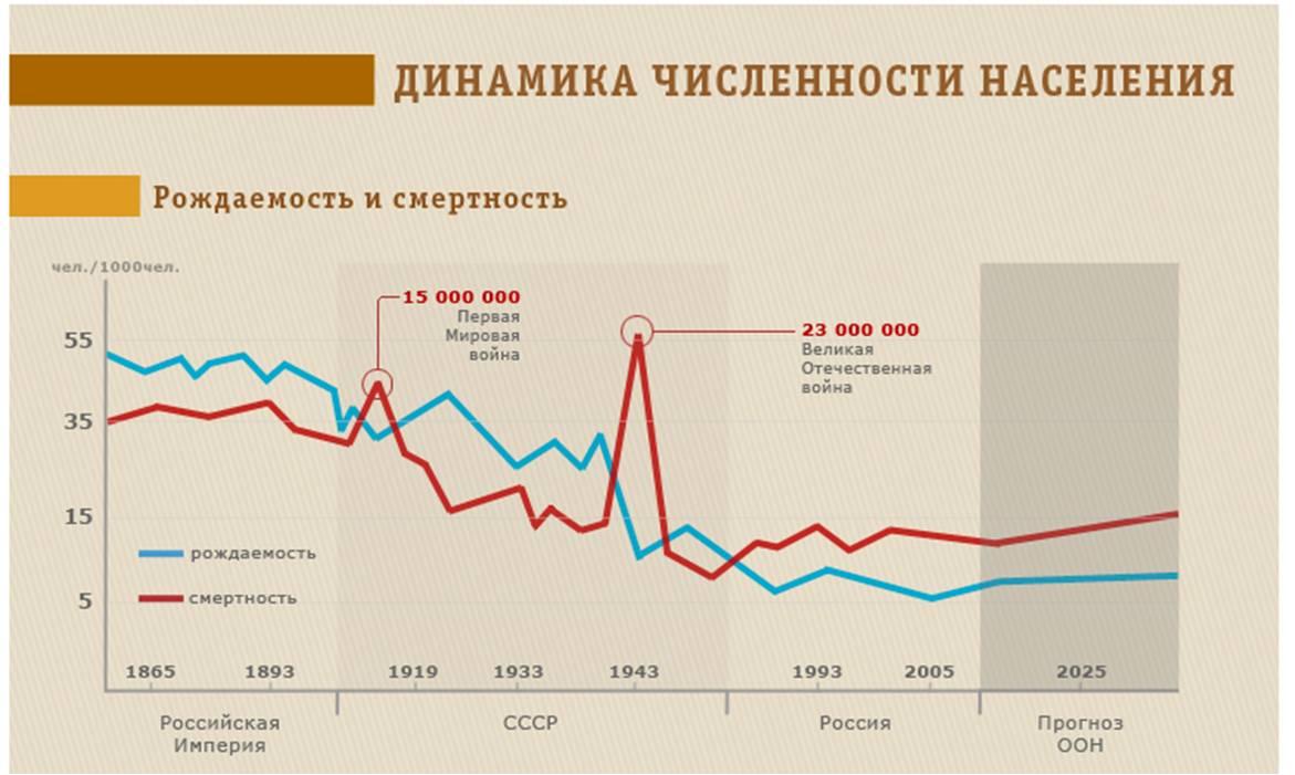 Динамика численности населения России
