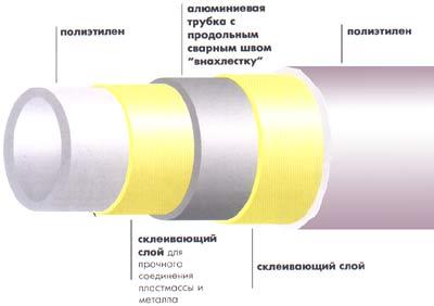 Теплые полы: типы труб и способы укладки.